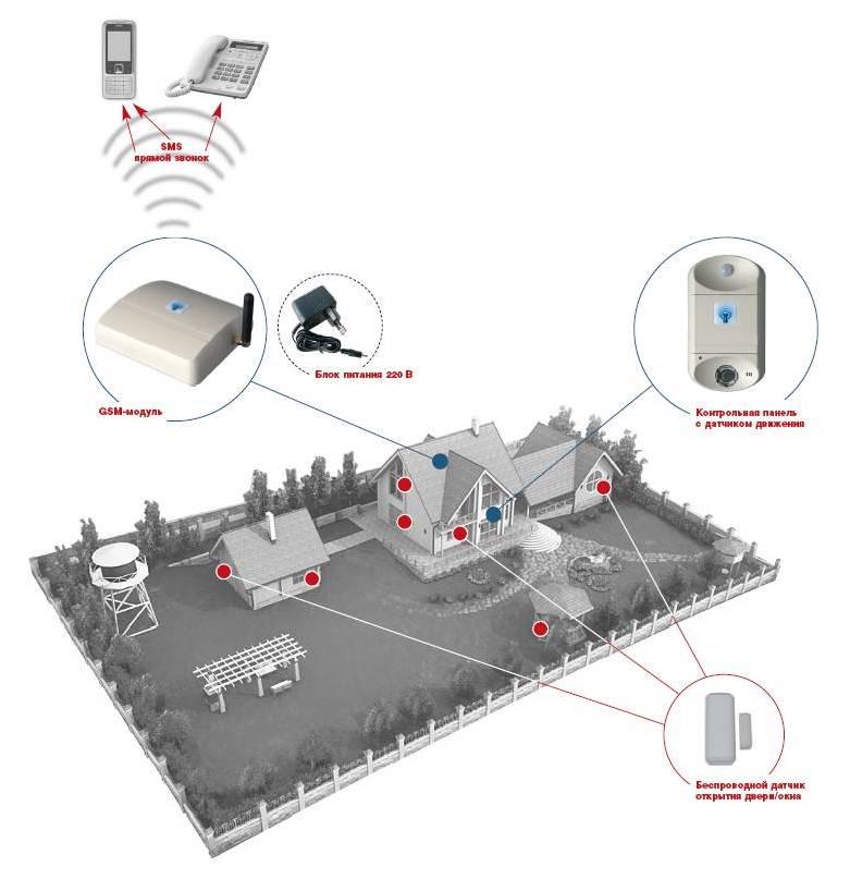 Установка GSM-сигнализации TAVR-2